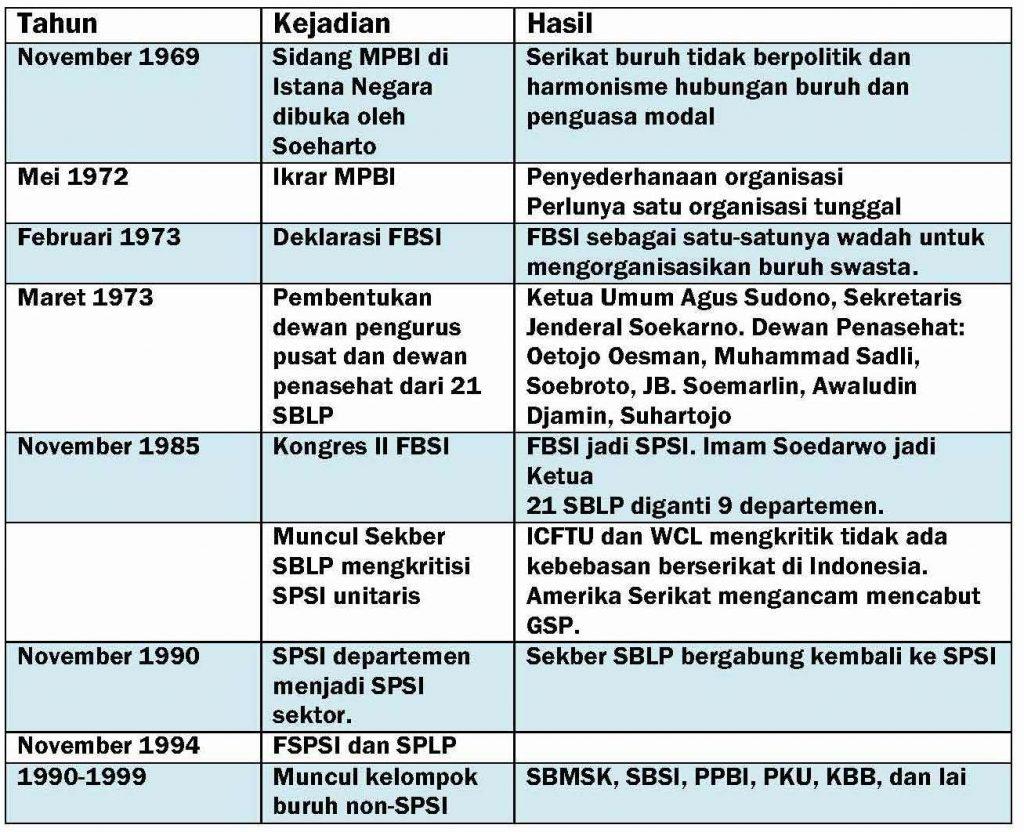 Kronologi FBSI